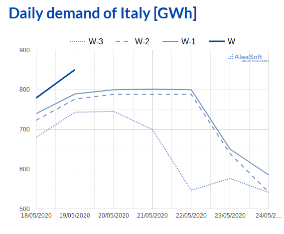 AleaSoft - Observatory electricity demand IPEX Italy