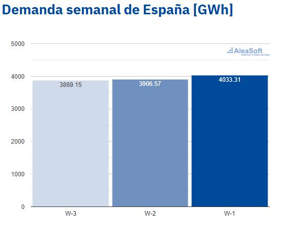 AleaSoft - Observatorio demanda electricidad España