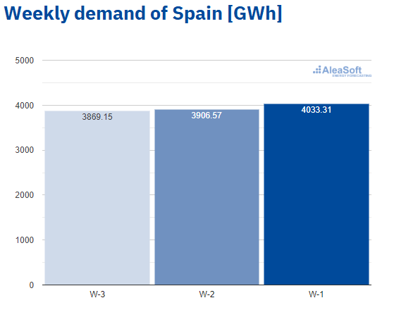 AleaSoft - Observatory electricity demand Spain