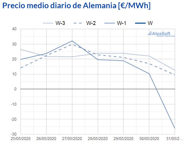 AleaSoft - observatorio precio mercado electrico epex spot alemania