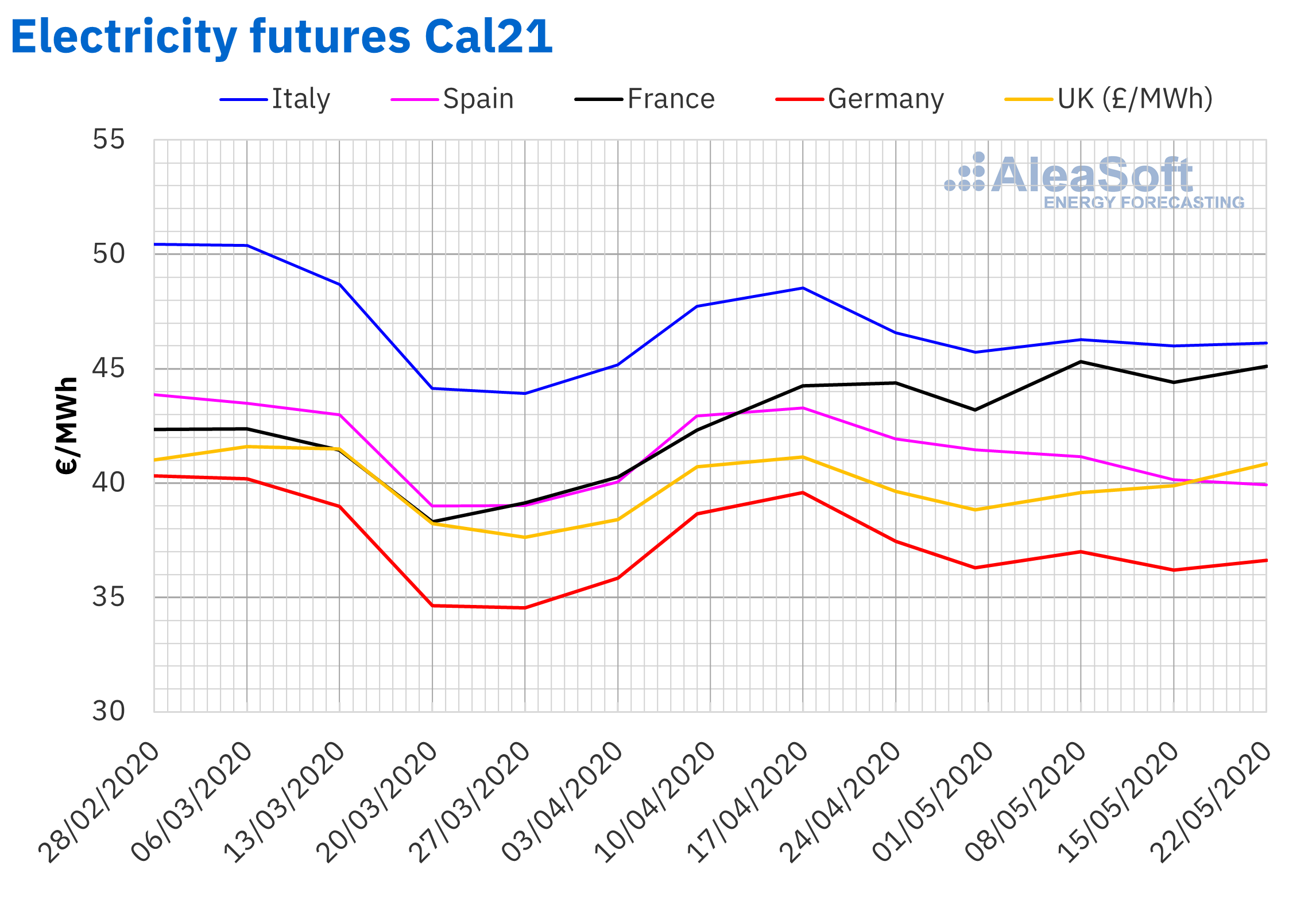 AleaSoft - Electricity futures prices Europe