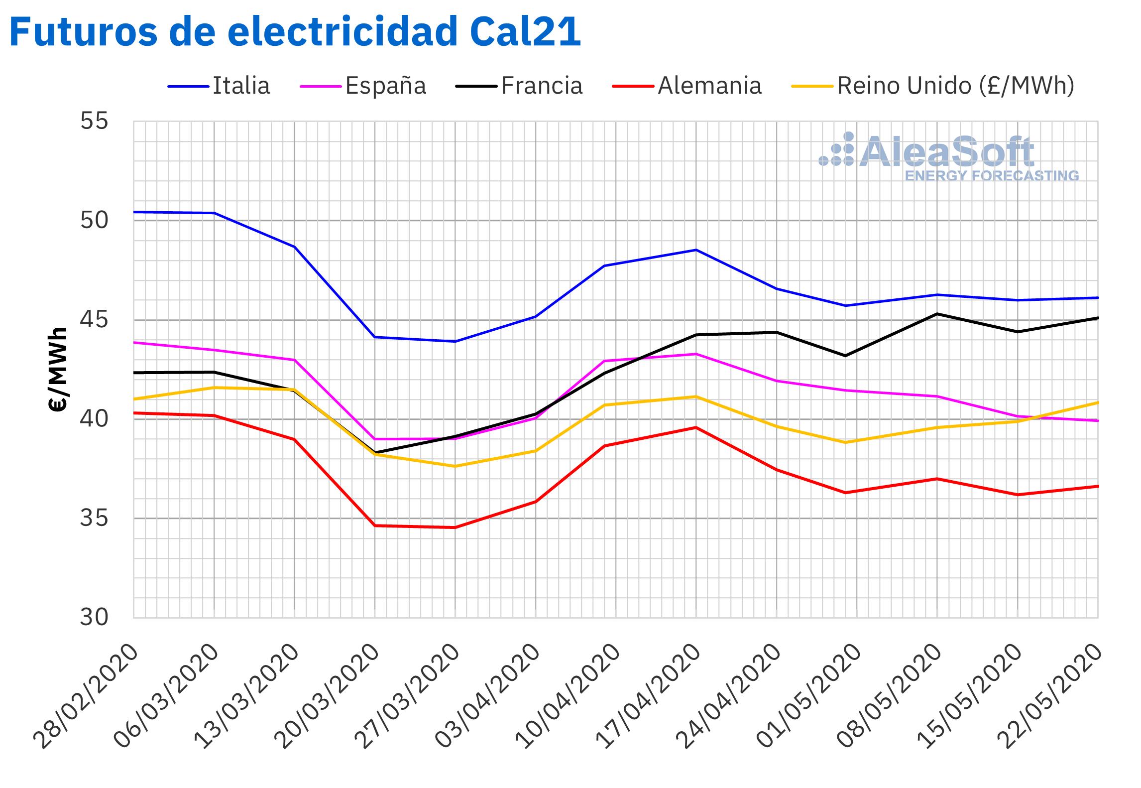 AleaSoft - Precios futuros electricidad Europa