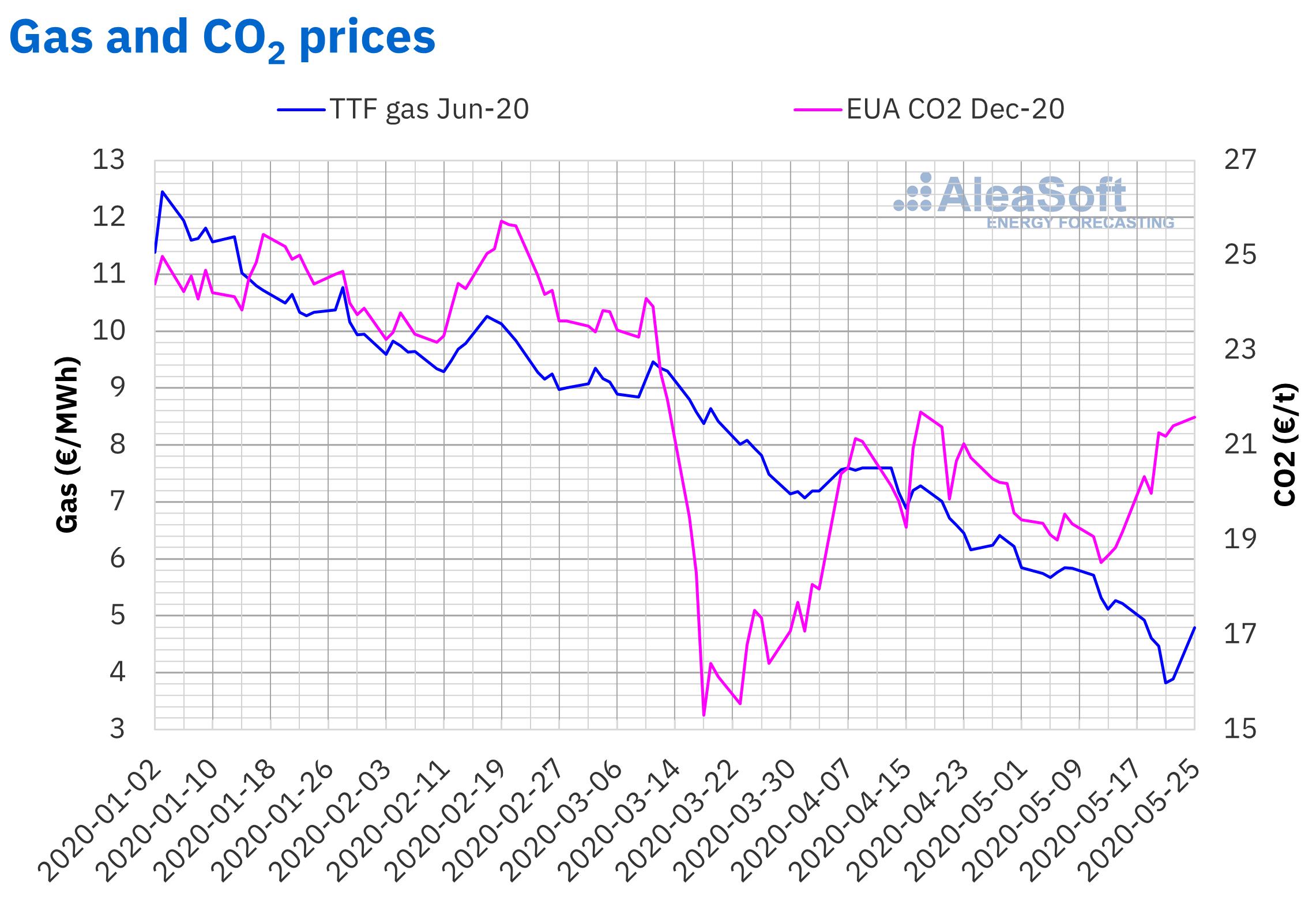 AleaSoft - Prices gas CO2