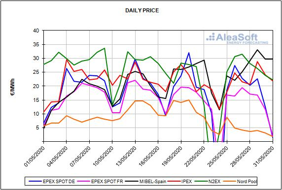 Report European energy market prices for the month of May 2019