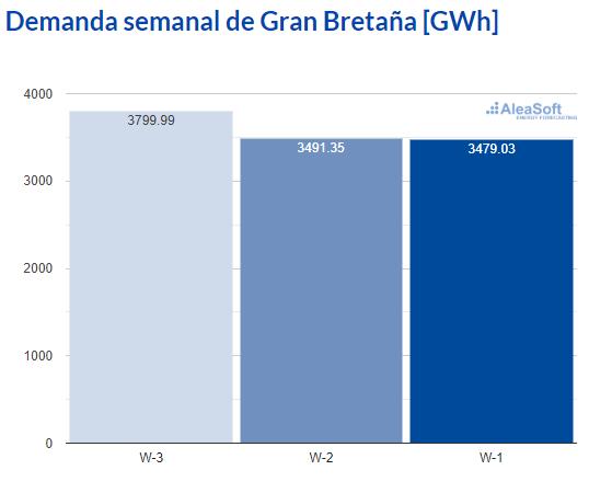 AleaSoft - Observatorio demanda electricidad Gran Bretana