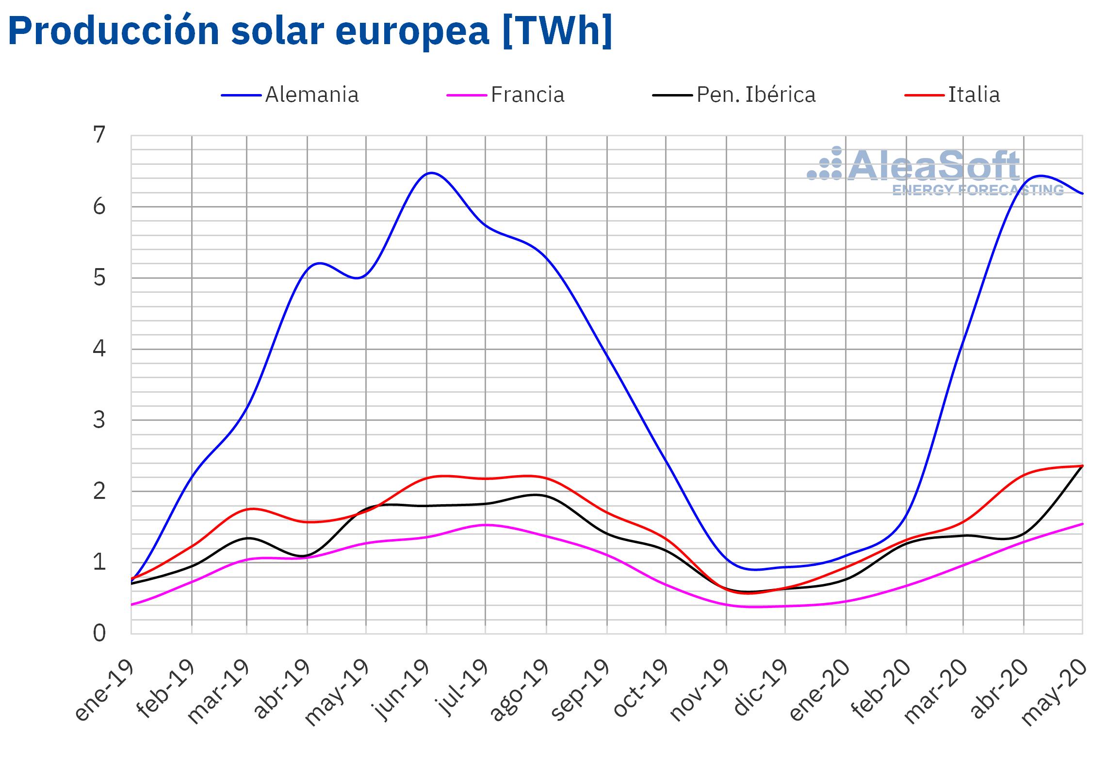 AleaSoft - Produccion mensual solar fotovoltaica termosolar electricidad Europa