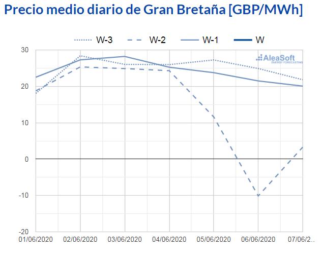 AleaSoft - observatorio precio mercado electrico n2ex gran bretaña