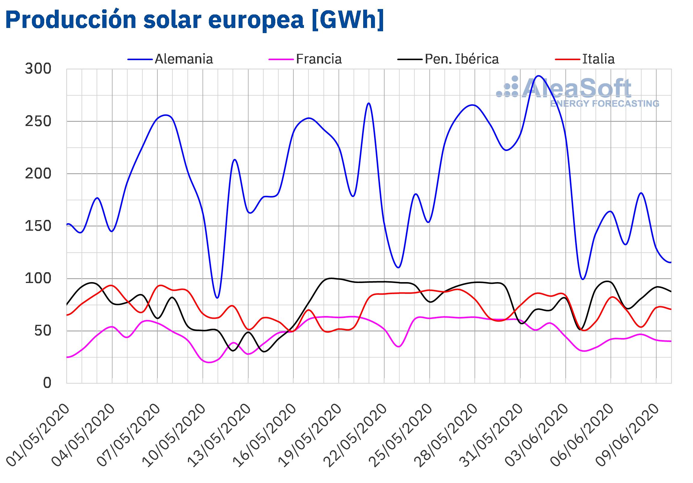 AleaSoft - Produccion solar fotovoltaica termosolar electricidad Europa