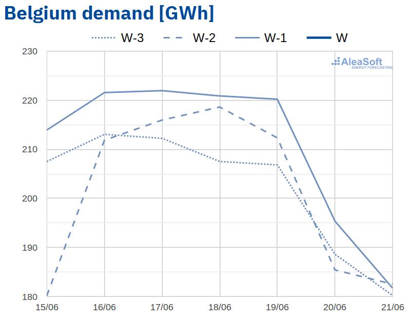 AleaSoft - Observatory electricity demand EPEX SPOT Belgium
