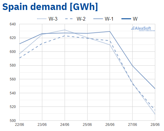 AleaSoft - Observatory electricity demand MIBEL Spain
