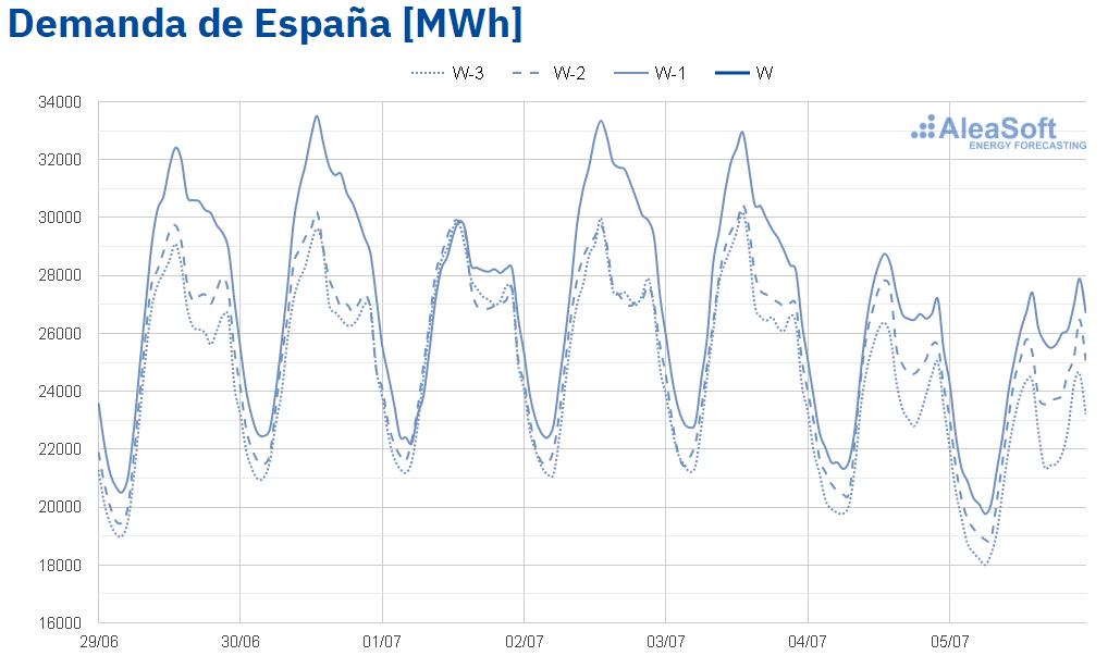 AleaSoft - Observatorio demanda electrica MIBEL Espana