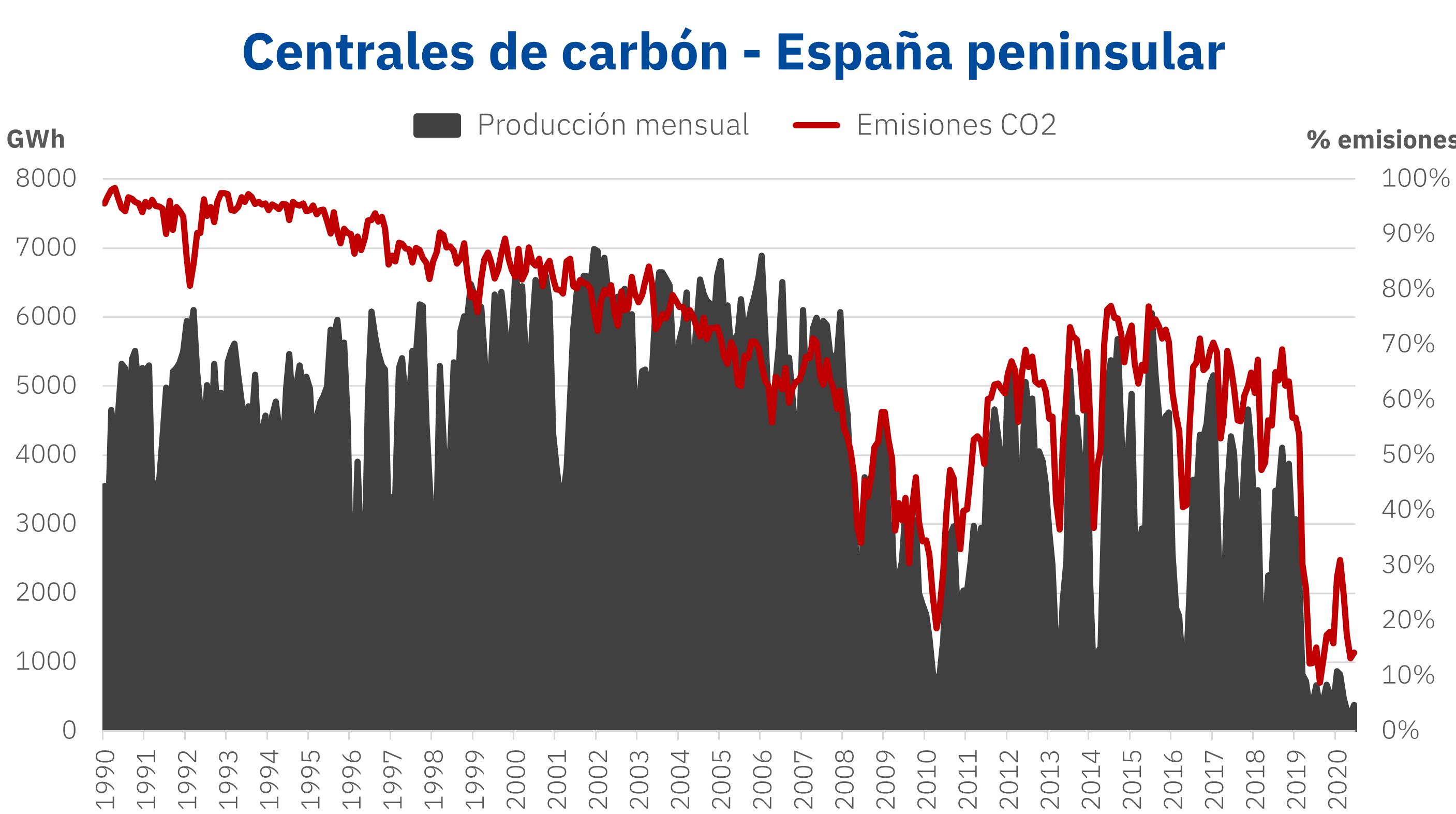 AleaSoft - Carbon produccion emisones CO2 Espana