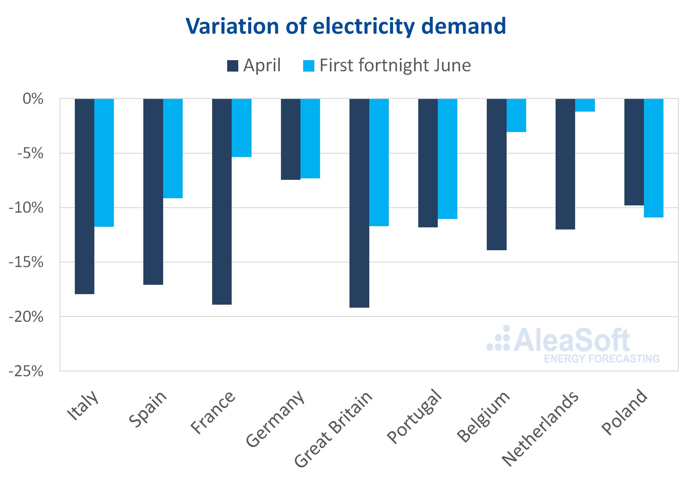 AleaSoft - Fall electricity demand Europe coronavirus