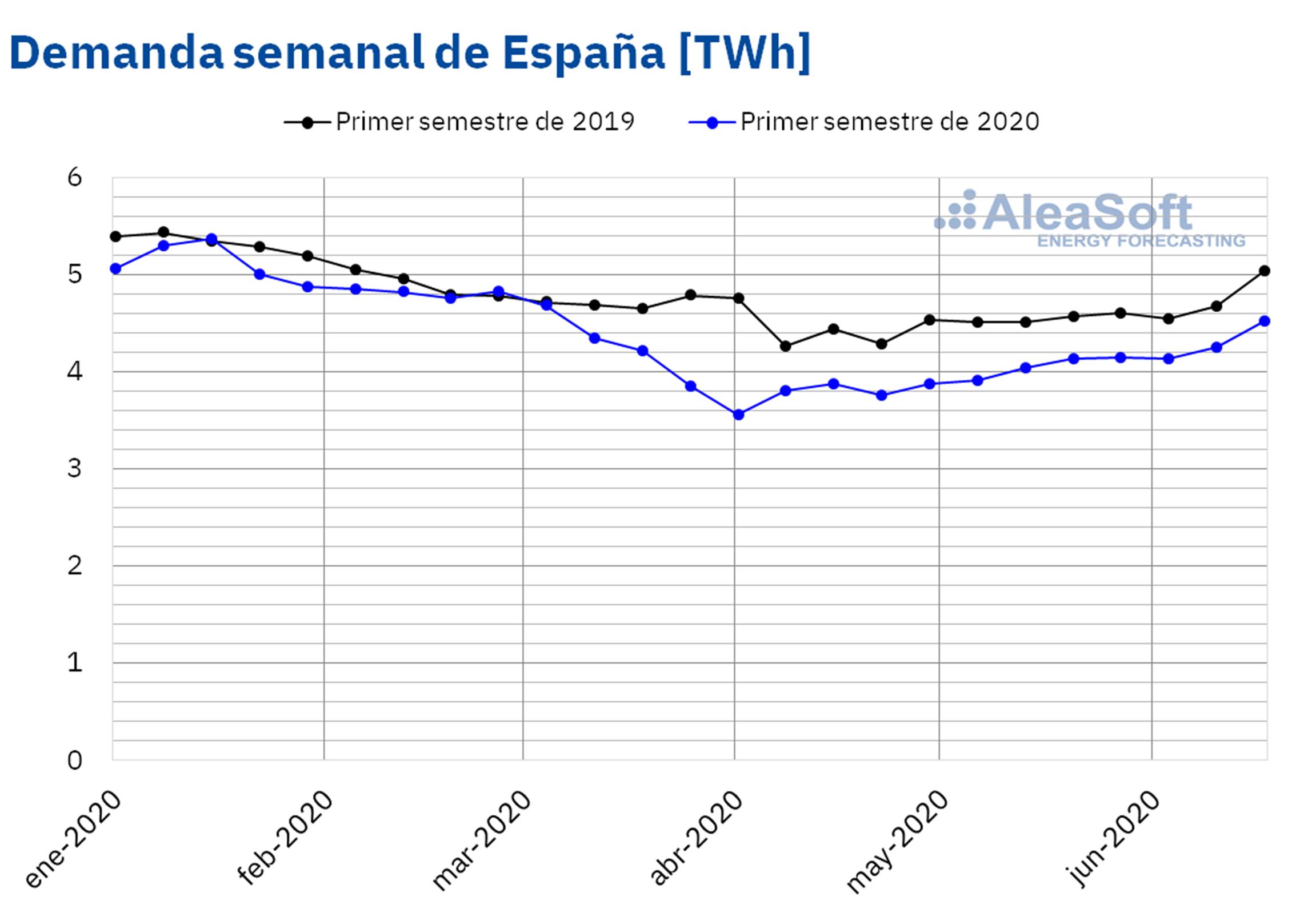 AleaSoft - Demanda electrica semanal Espanna
