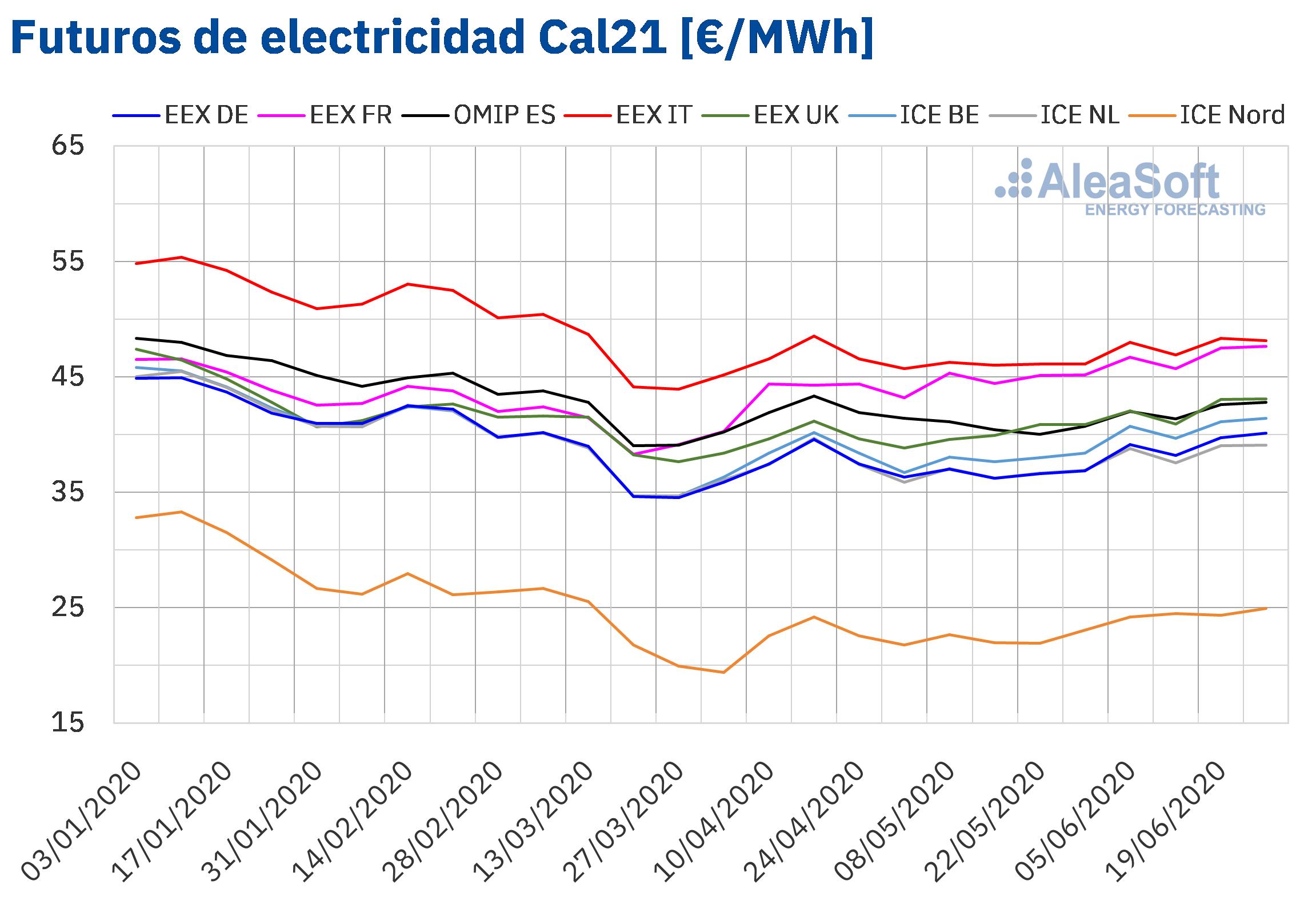 AleaSoft - Precios futuros electricidad cal 21 primer semestre 2020