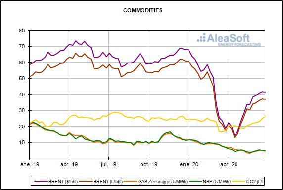 Informe de precios de mercados europeos de energía del mes de junio de 2020