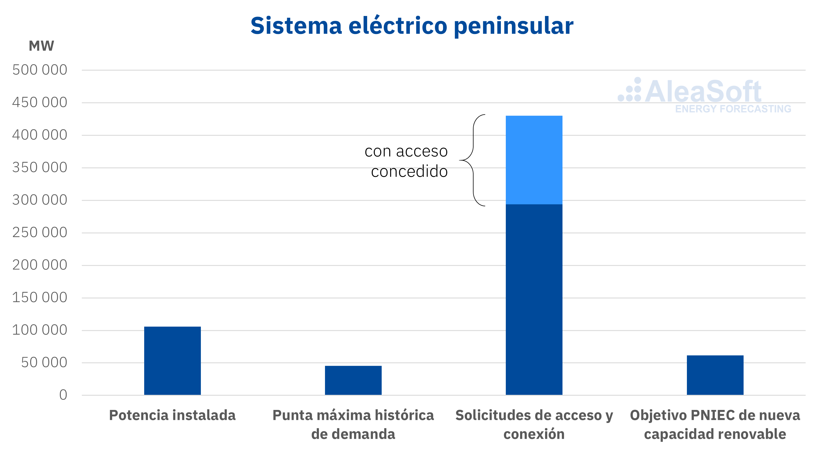 AleaSoft - Solicitudes acceso conexión Espana MW