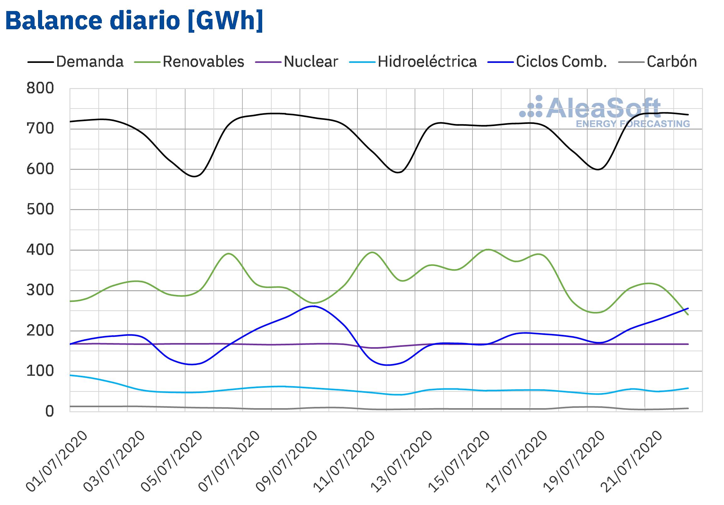 AleaSoft - Balance diario electricidad Espana Demanda Produccion