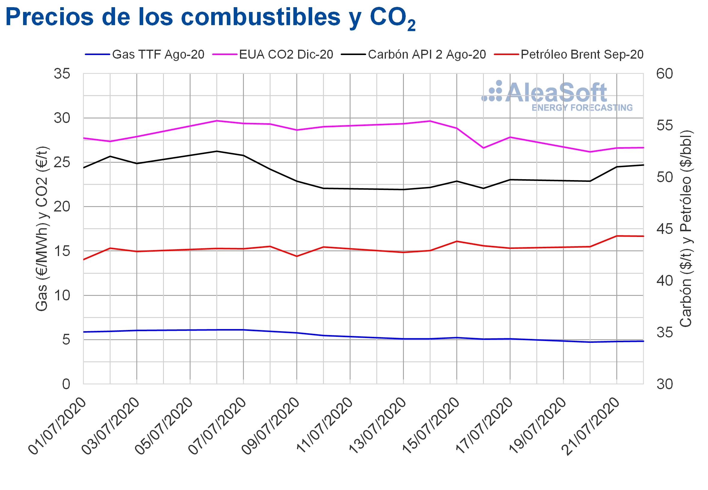 AleaSoft - Precios gas carbon Brent CO2