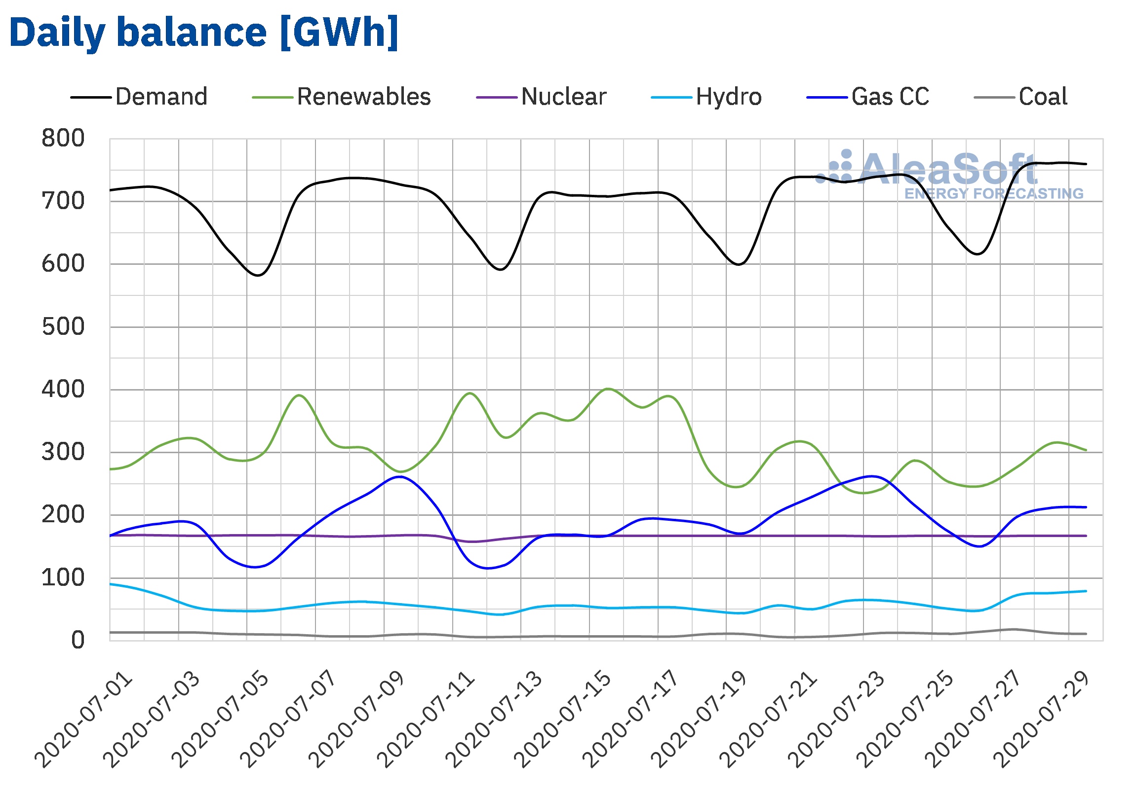 AleaSoft - Daily balance of electricity of Spain