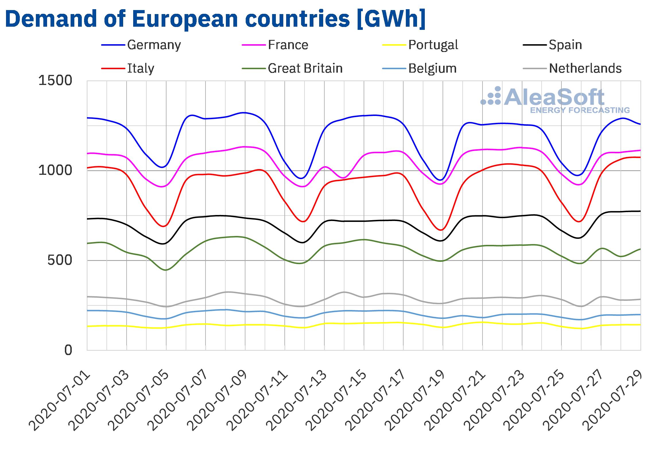 AleaSoft - Electricity demand of European countries