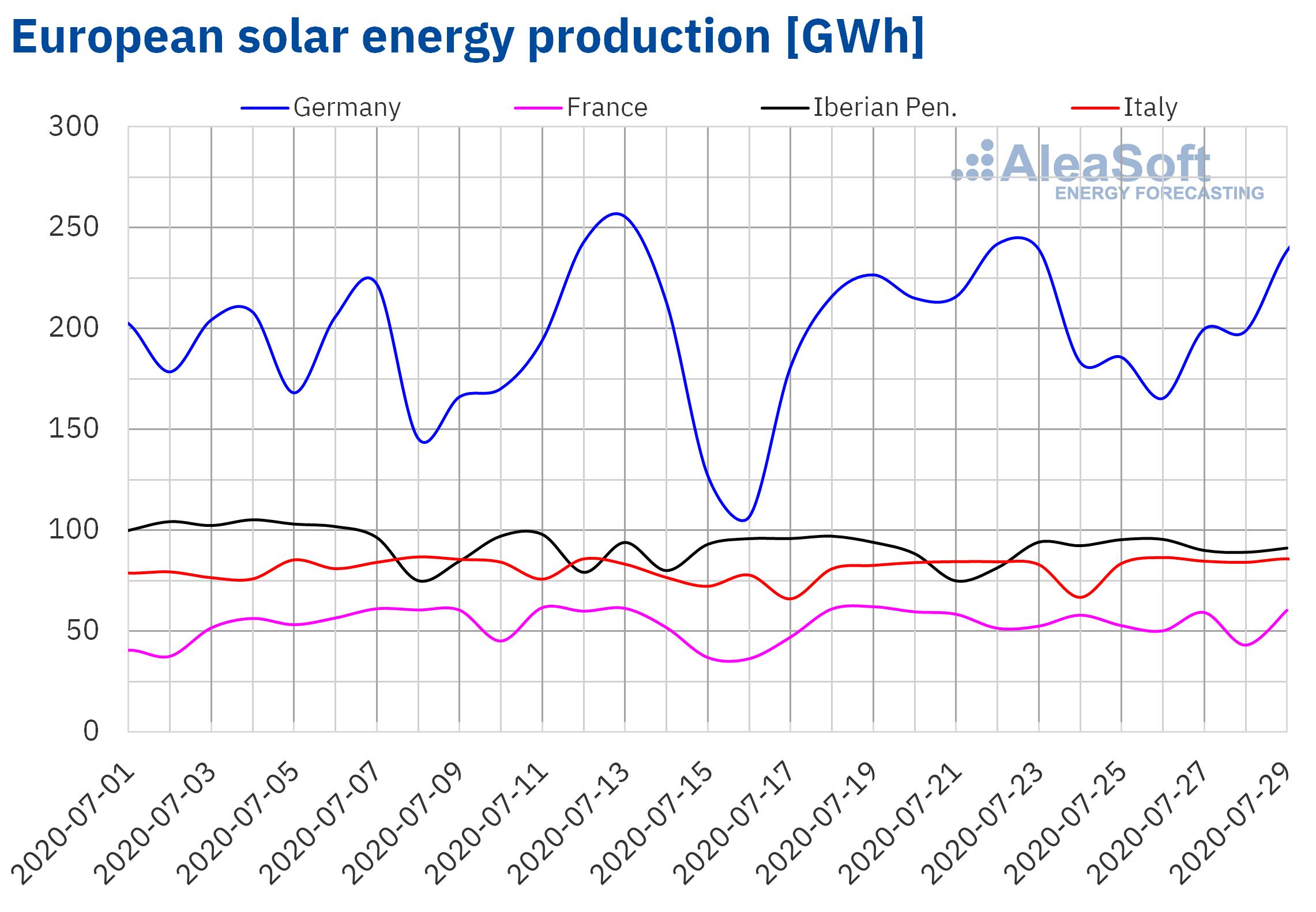 AleaSoft - Solar photovoltaic and thermosolar energy production of Europe