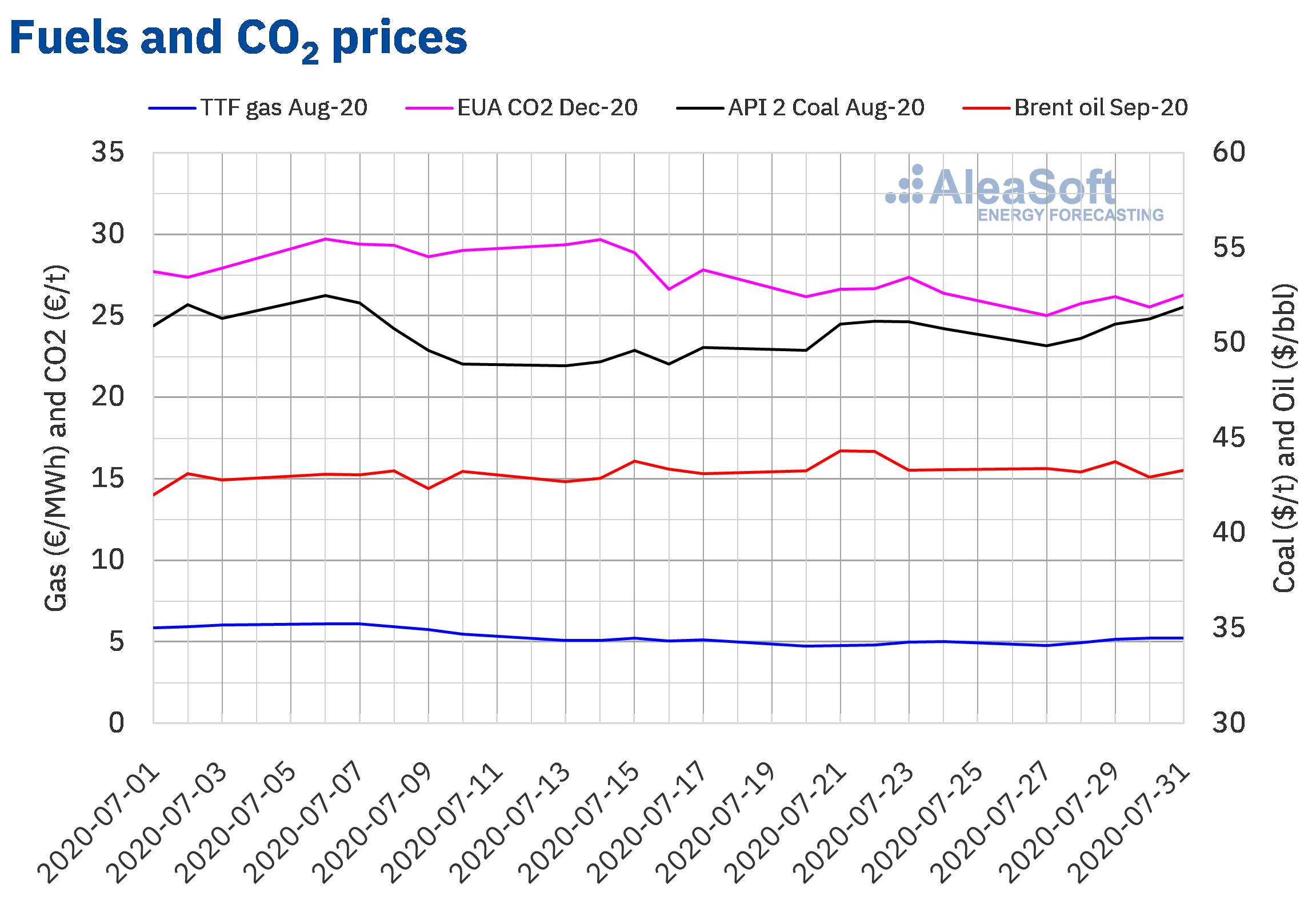 AleaSoft-  Prices gas coal Brent oil CO2