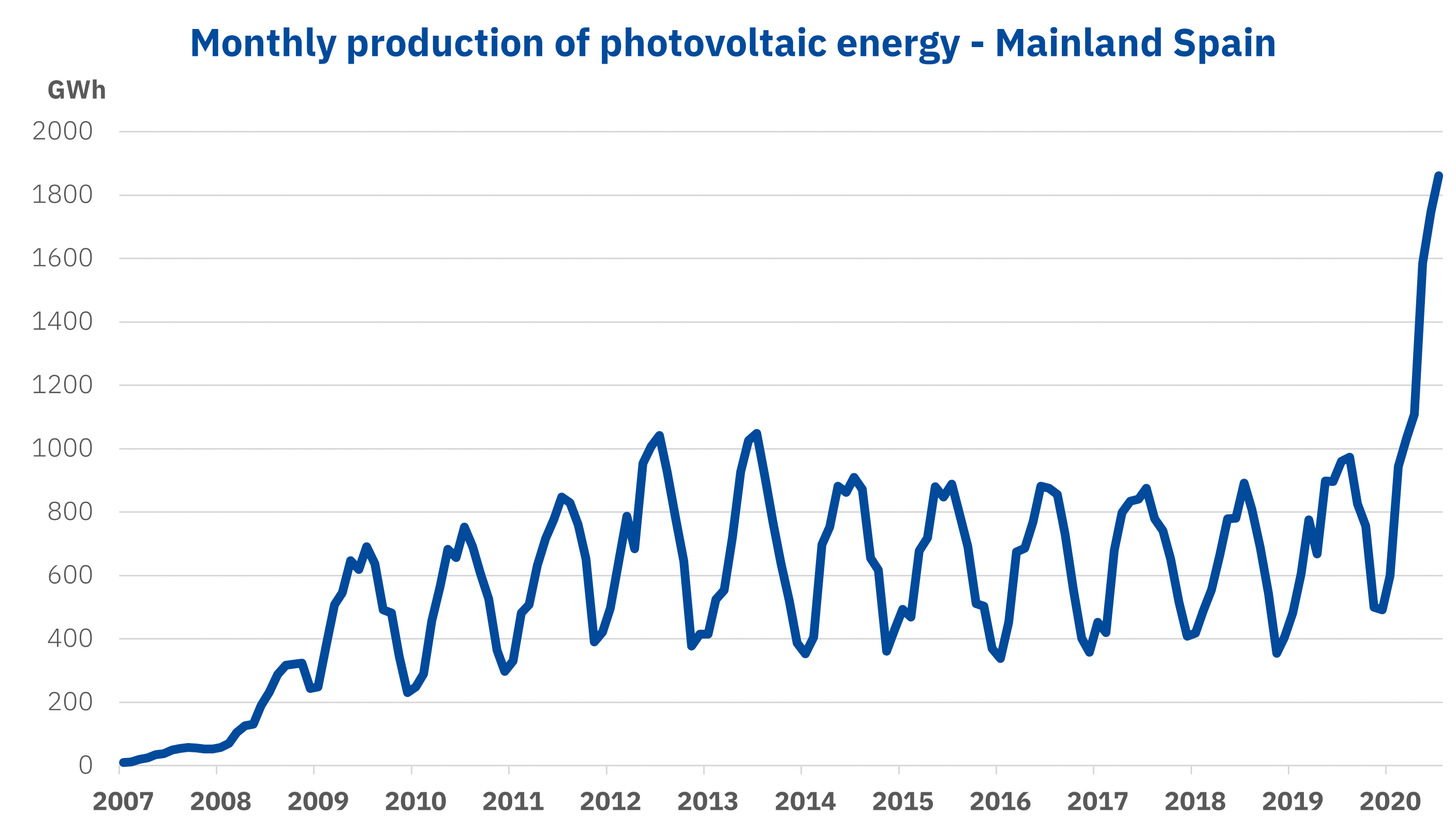 AleaSoft - Monthly production photovoltaic energy Spain