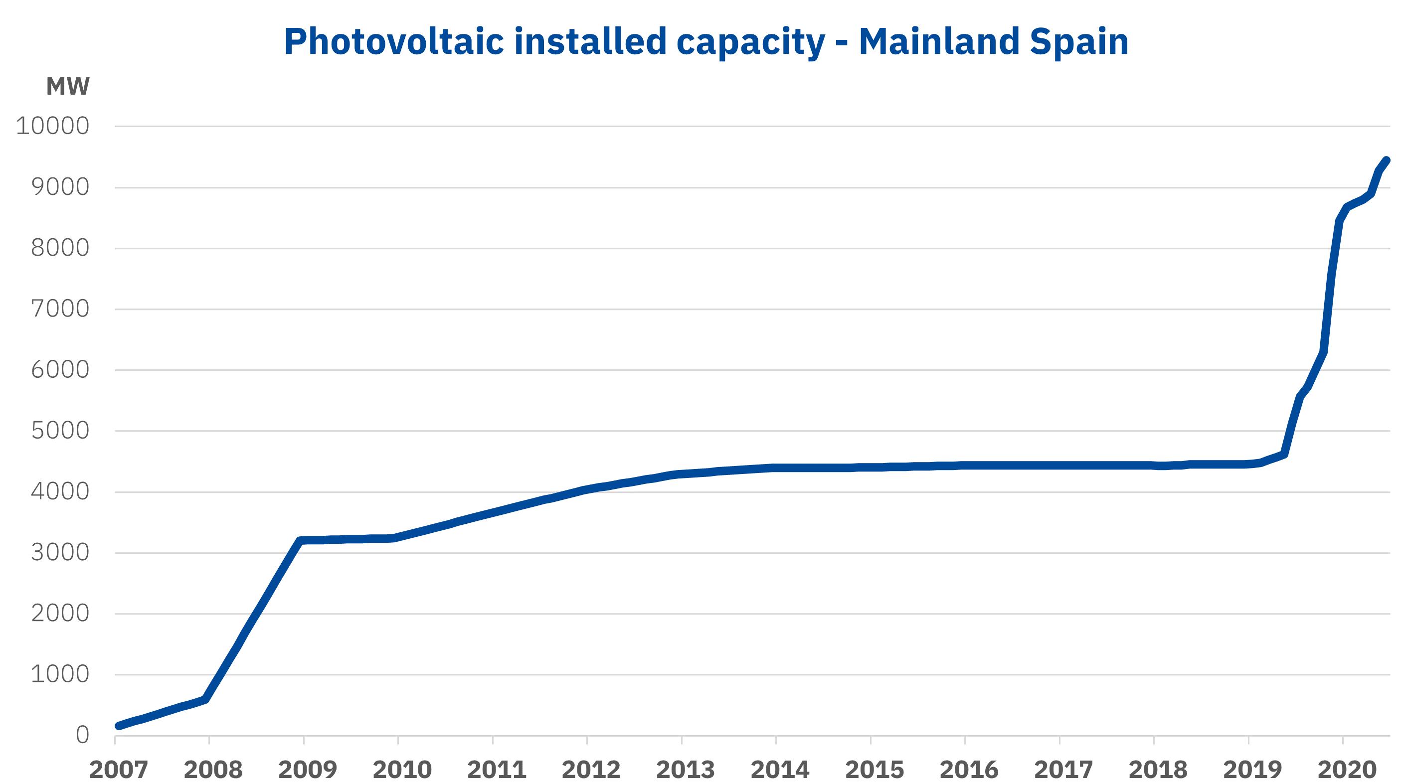 AleaSoft - Photovoltaic installed capcity Spain