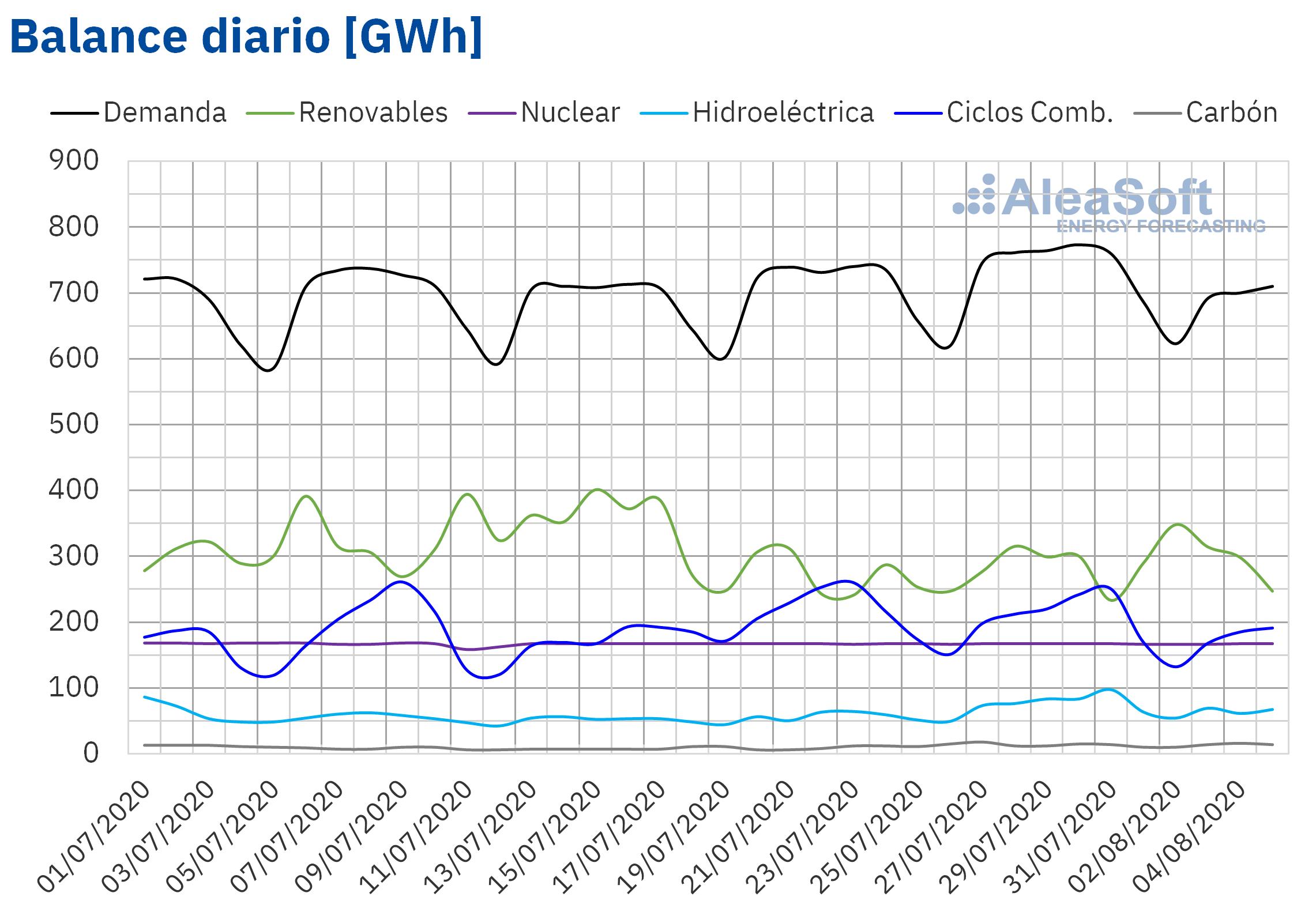 AleaSoft - Balance diario electricidad Espanna demanda produccion