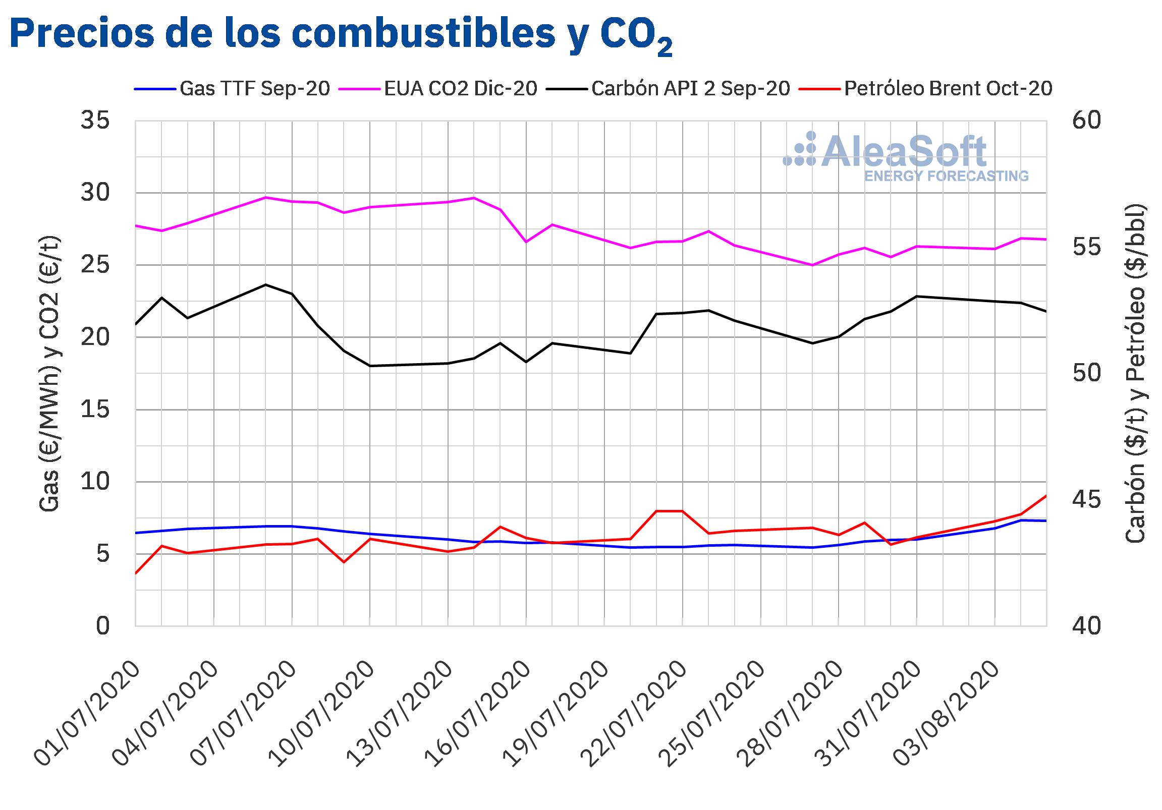 AleaSoft - Precios de gas, carbón Brent y CO2