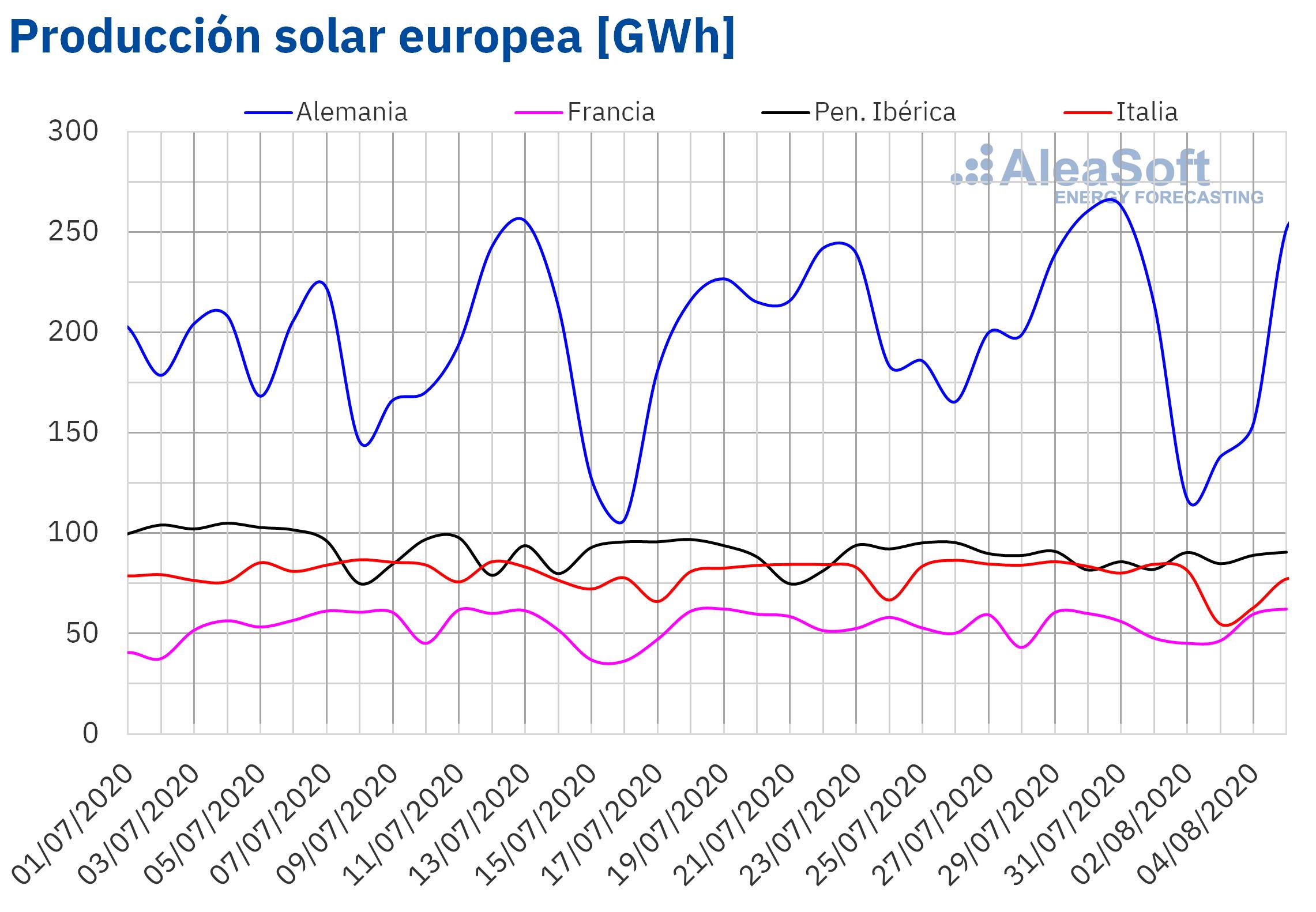 AleaSoft - Producción solar fotovoltaica y termosolar de Europa