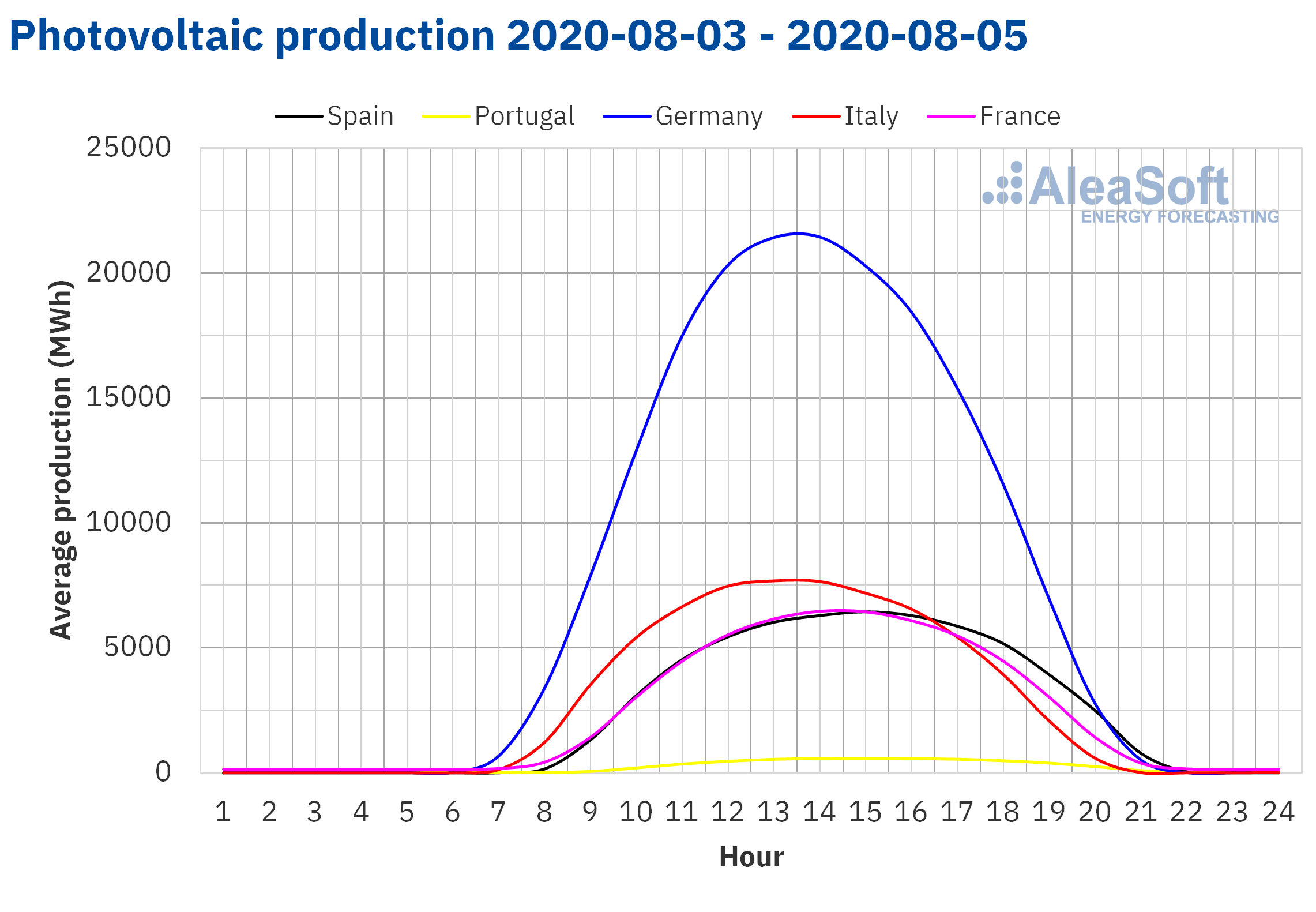 AleaSoft - Solar photovoltaic production profile of Europe