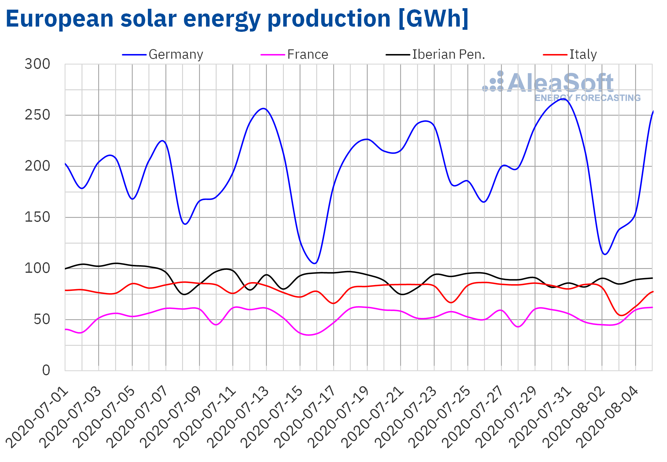AleaSoft - Solar photovoltaic and thermosolar energy production of Europe