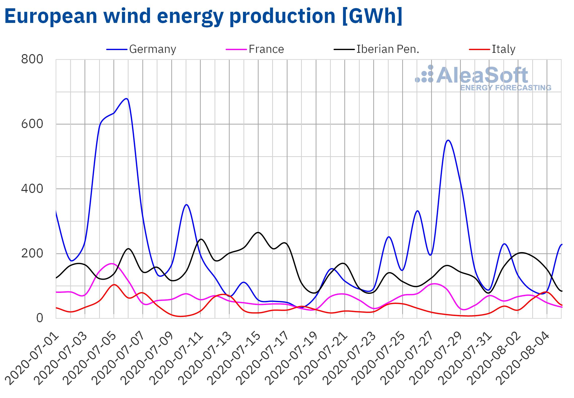 AleaSoft - Wind energy production of Europe