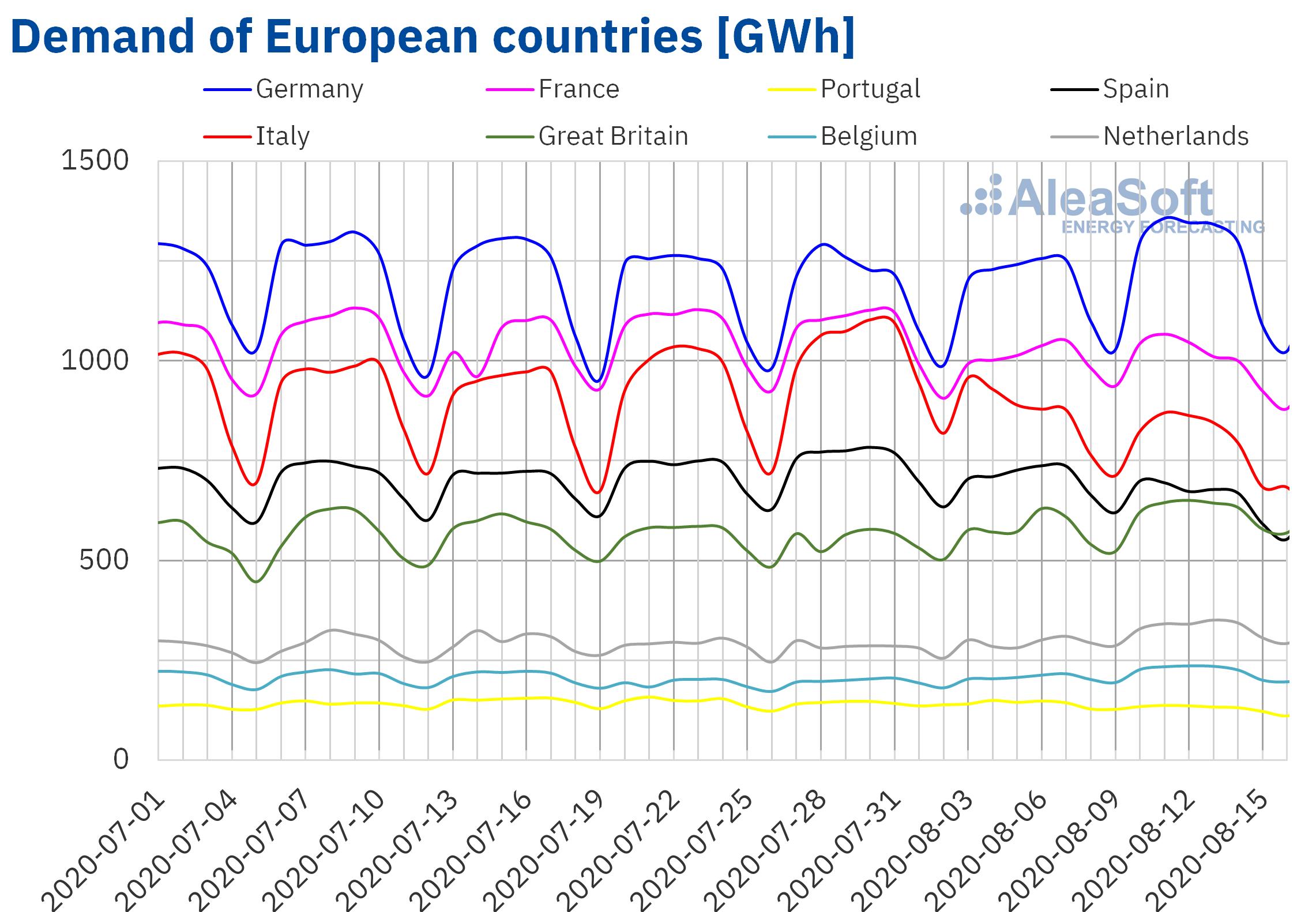 AleaSoft - Electricity demand European countries