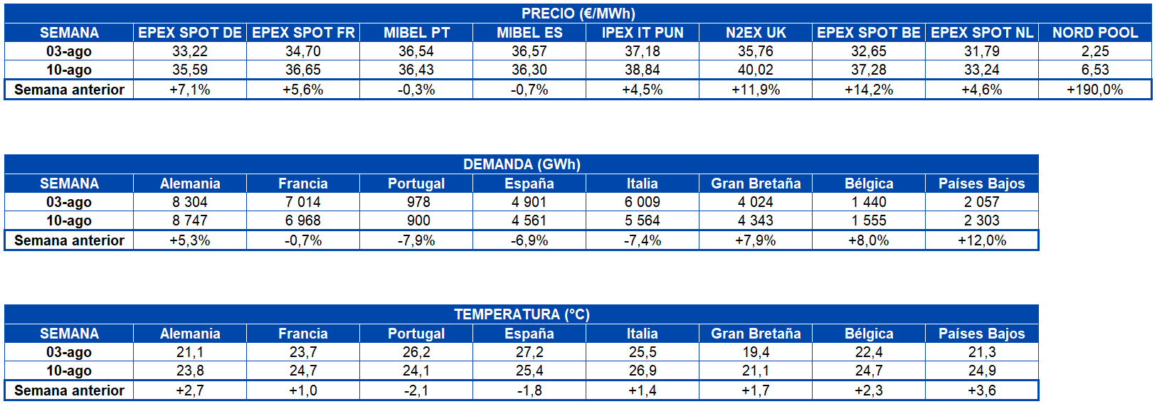 AleaSoft - Tabla precio mercados demanda electricidad temperatura europa