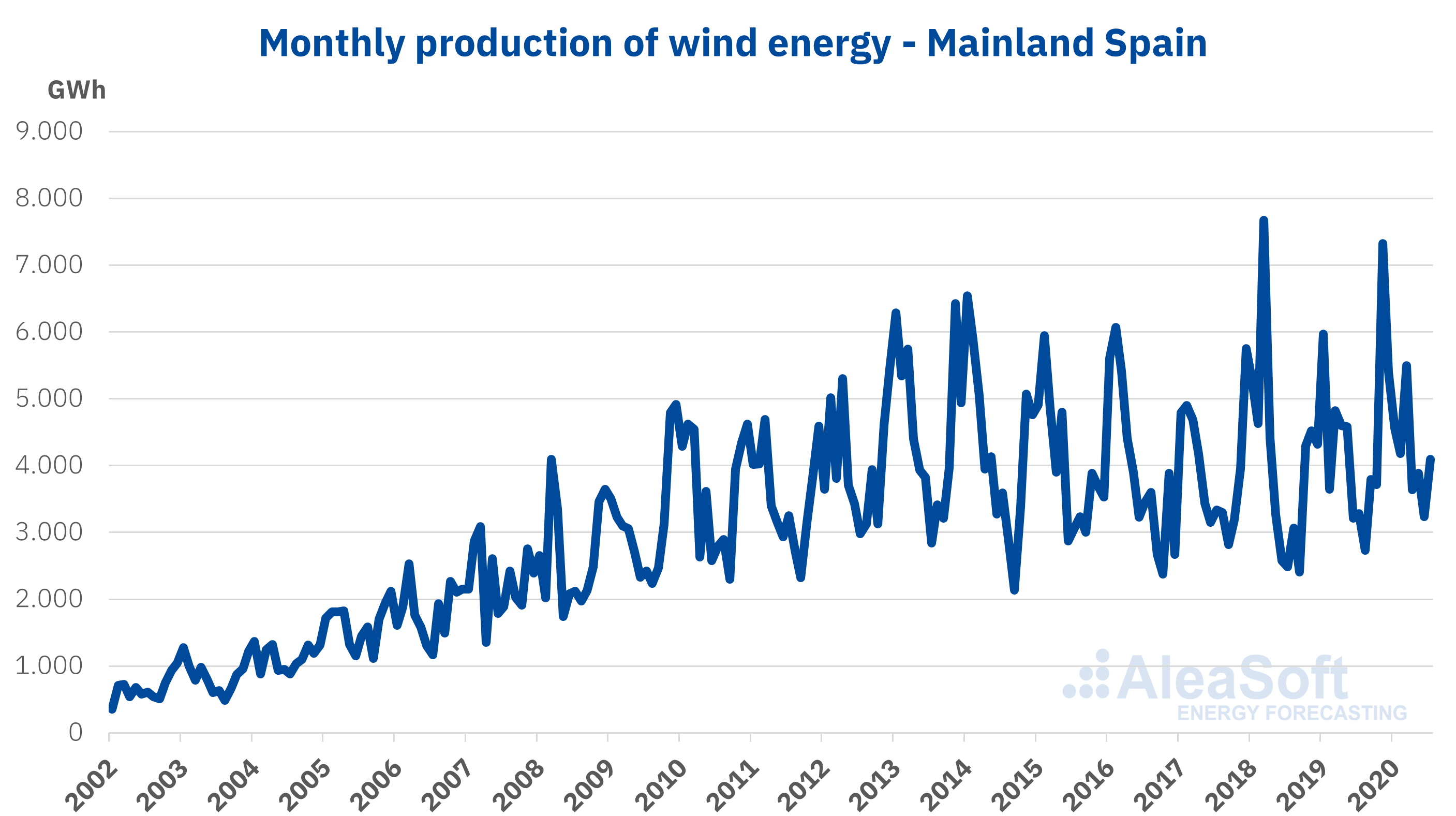 AleaSoft - Monthly production wind energy Spain