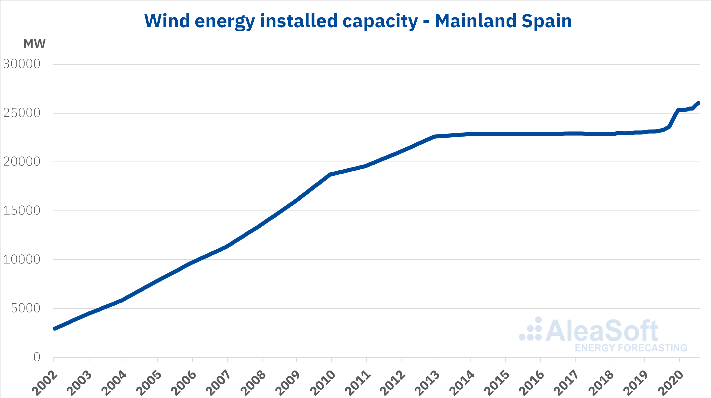 AleaSoft - Wind energy installed capacity Spain