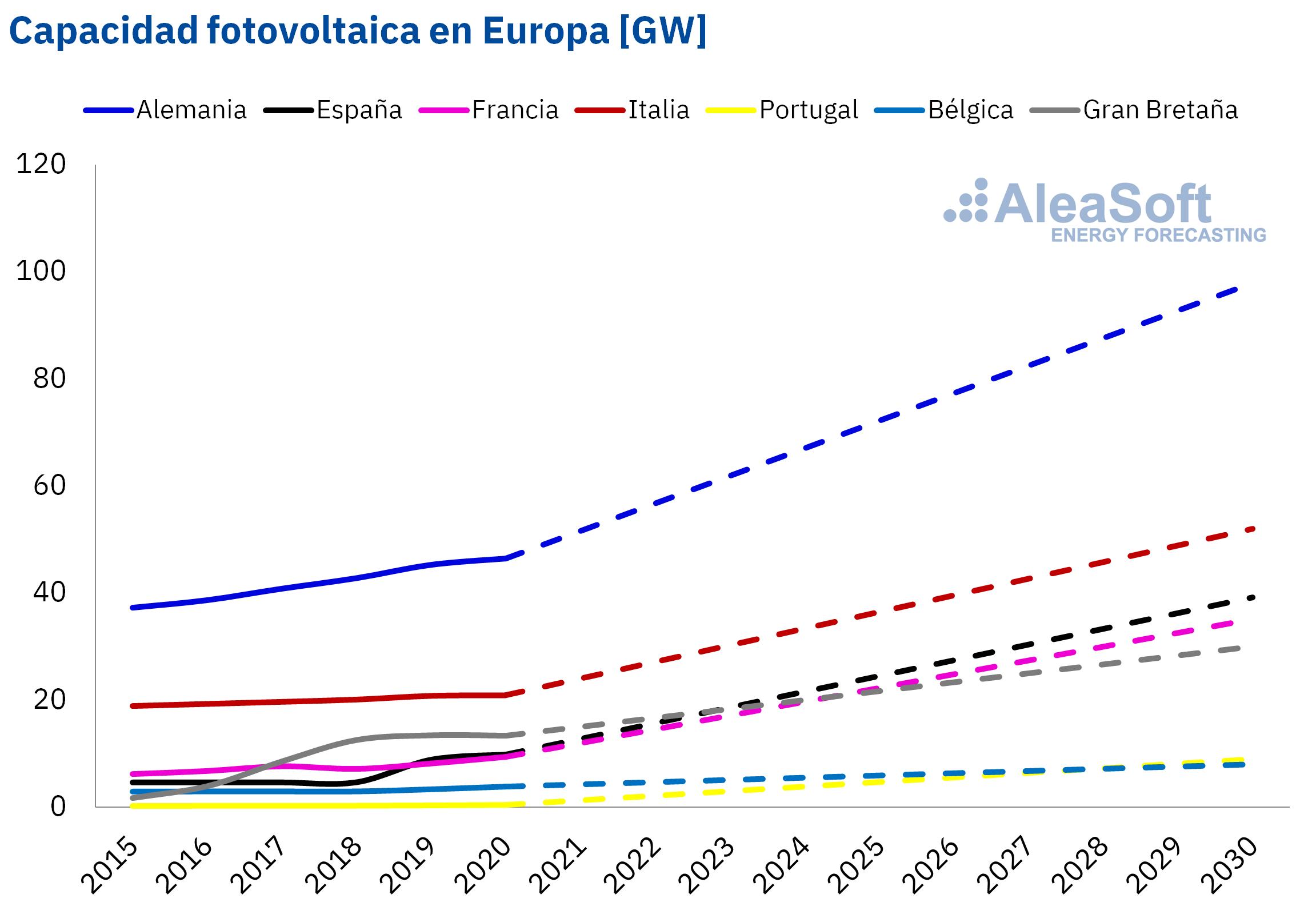 AleaSoft - capacidad de energía fotovoltaica de Europa