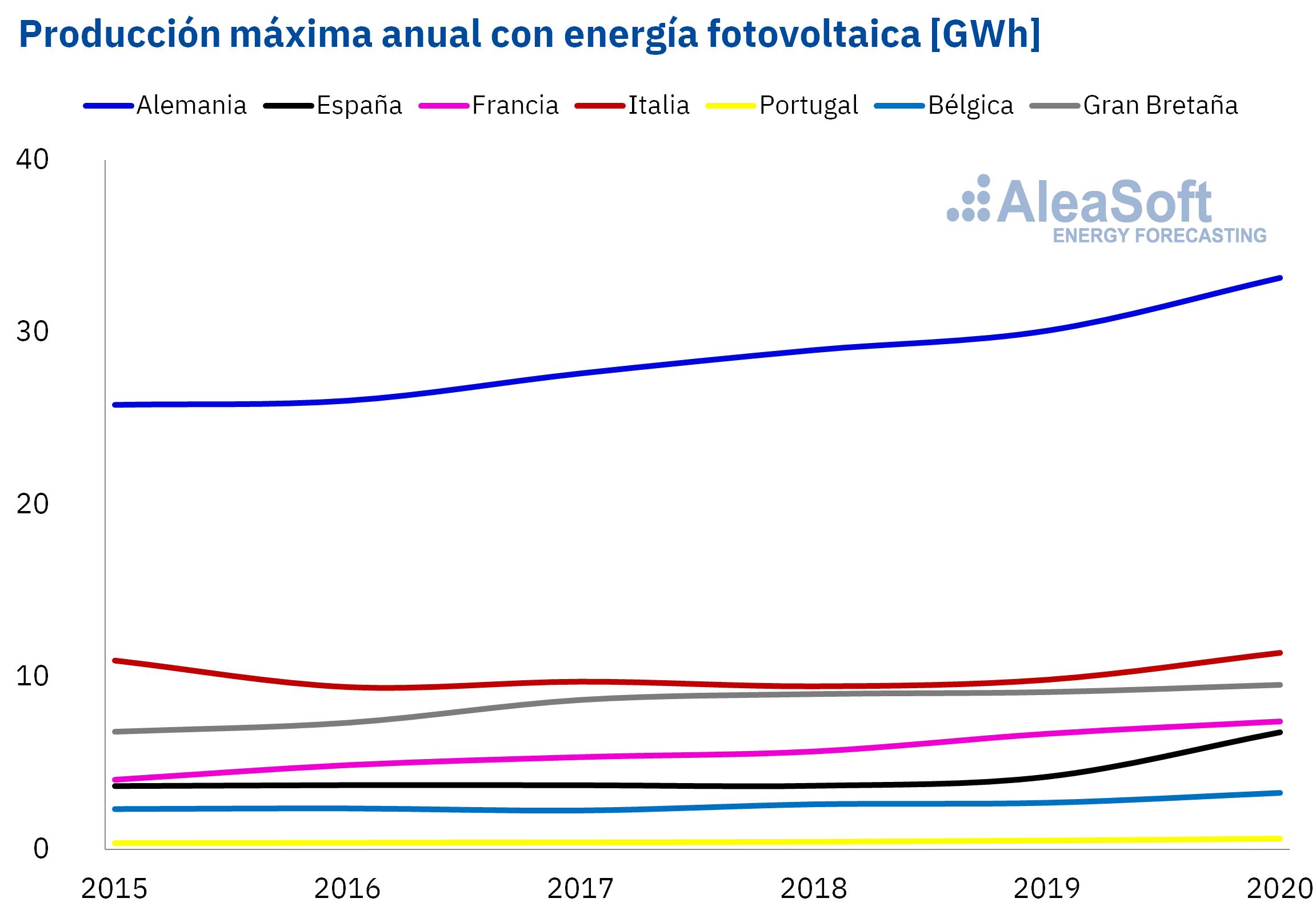 AleaSoft - producción horaria máxima anual de energía fotovoltaica