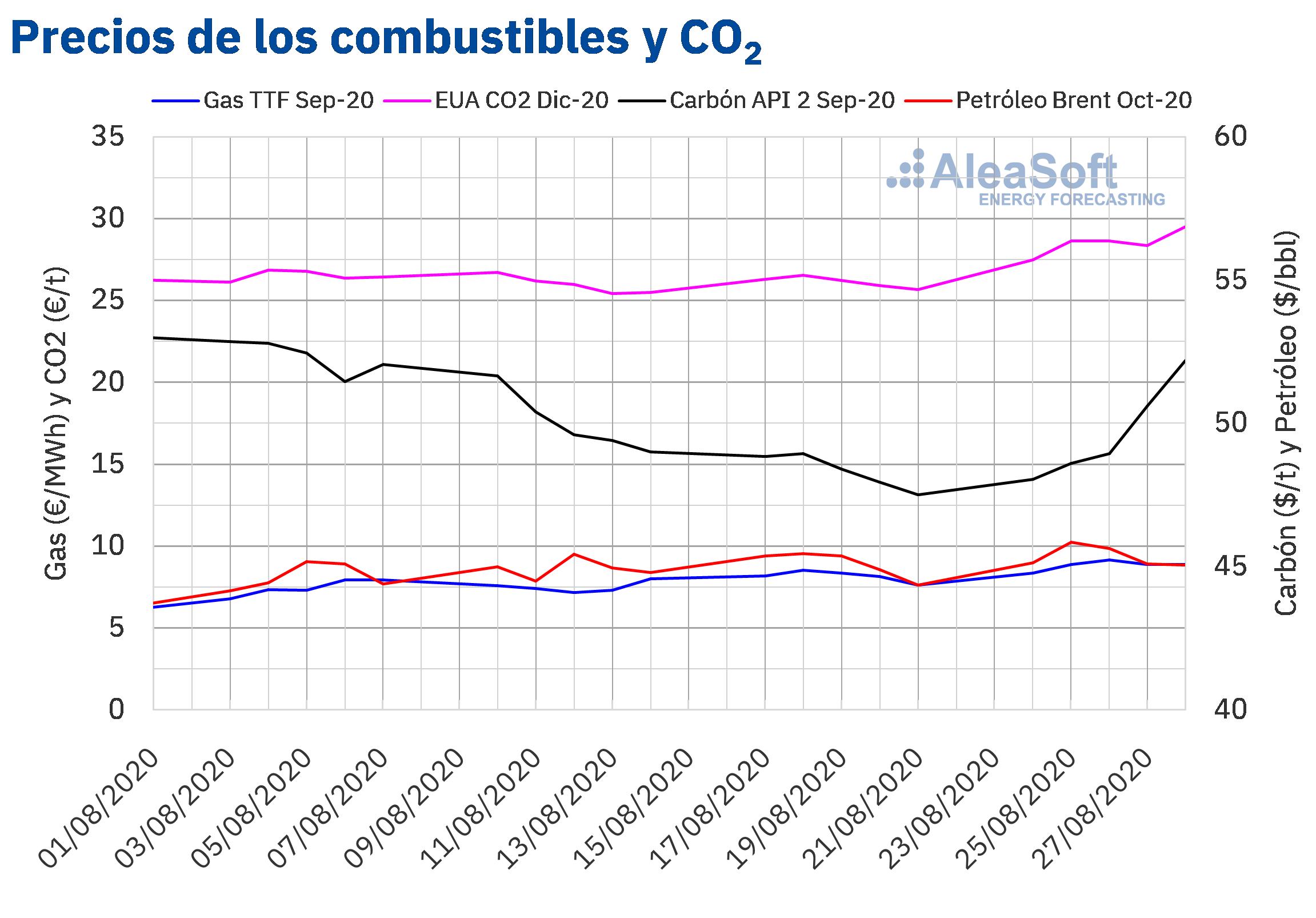 AleaSoft - Precios de gas carbón Brent y CO2