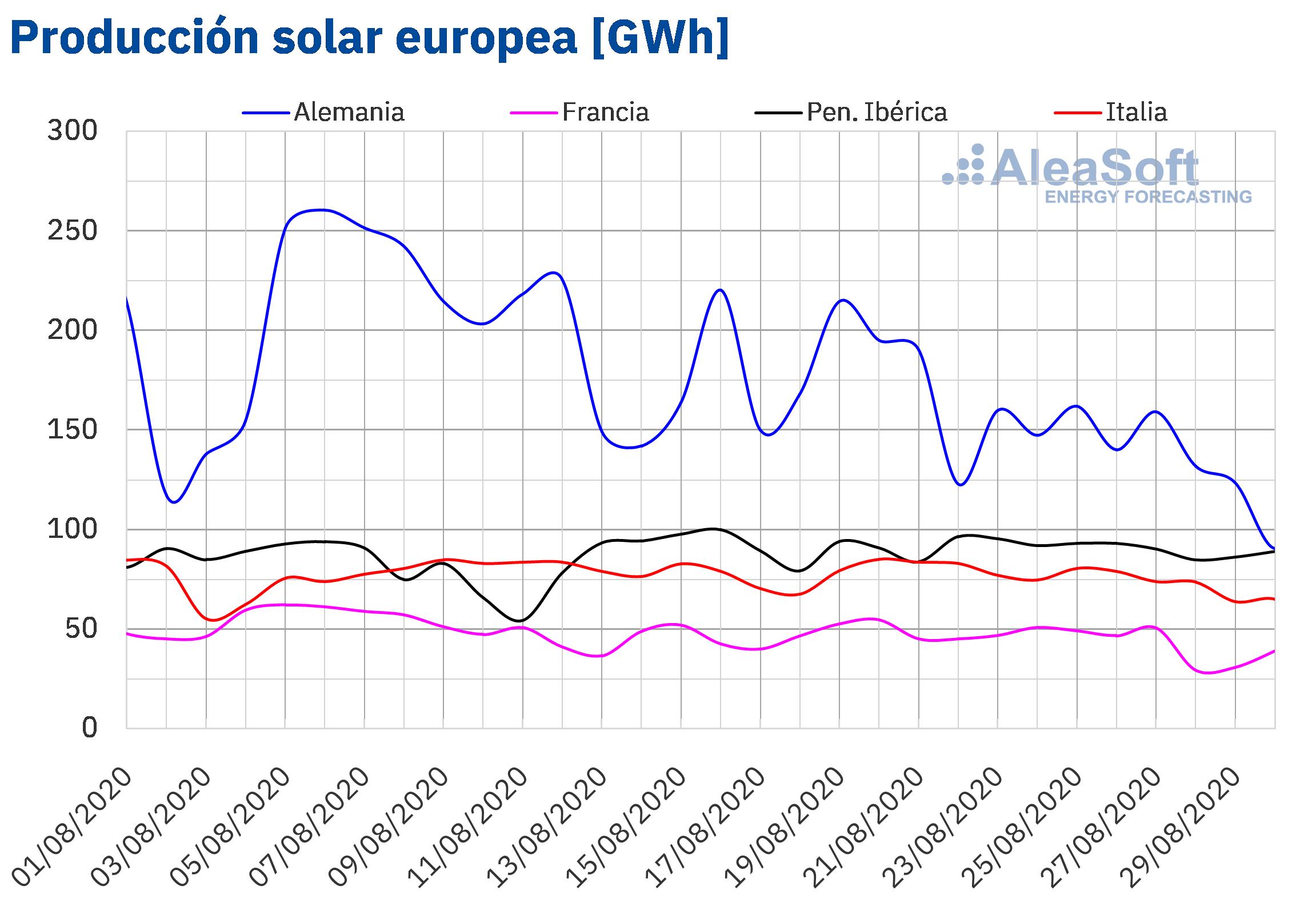 AleaSoft - Producción solar fotovoltaica y termosolar de electricidad de Europa