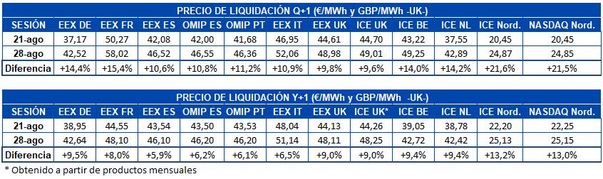 AleaSoft - Tabla de precio liquidación mercados futuros electricidad Europa Q1 y Y1