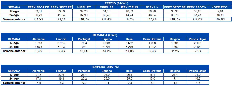 AleaSoft - Tabla de precio de mercados demanda de electricidad y temperatura Europa