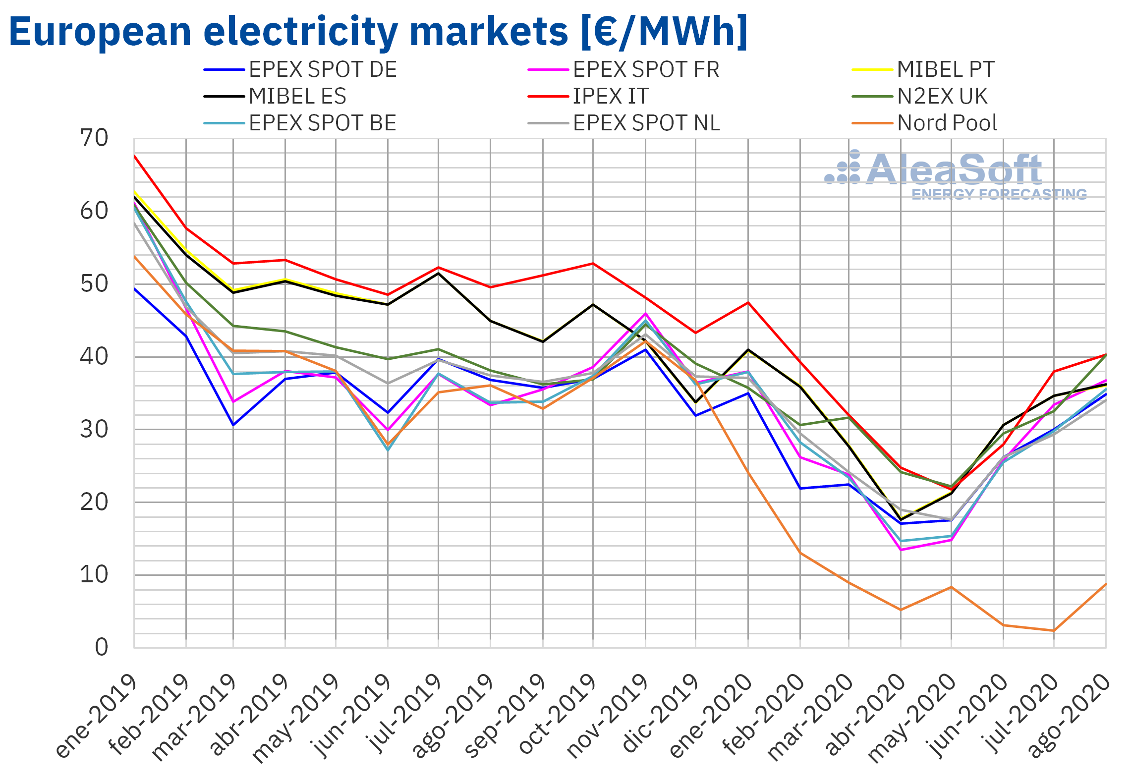 AleaSoft - Monthly electricity market prices Europe