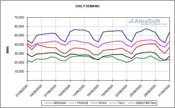 Bericht der europäischen Energiemarktpreise für den Monat August 2020