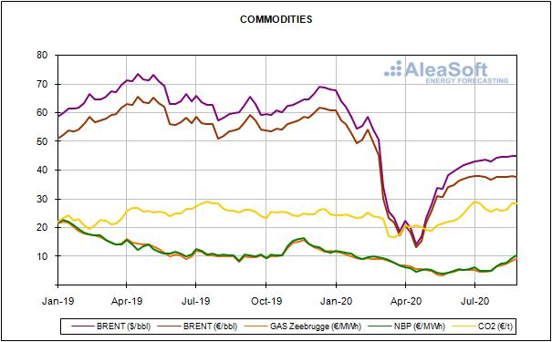 Relazione sui prezzi del mercato europeo dell'energia per il mese di Agosto 2020