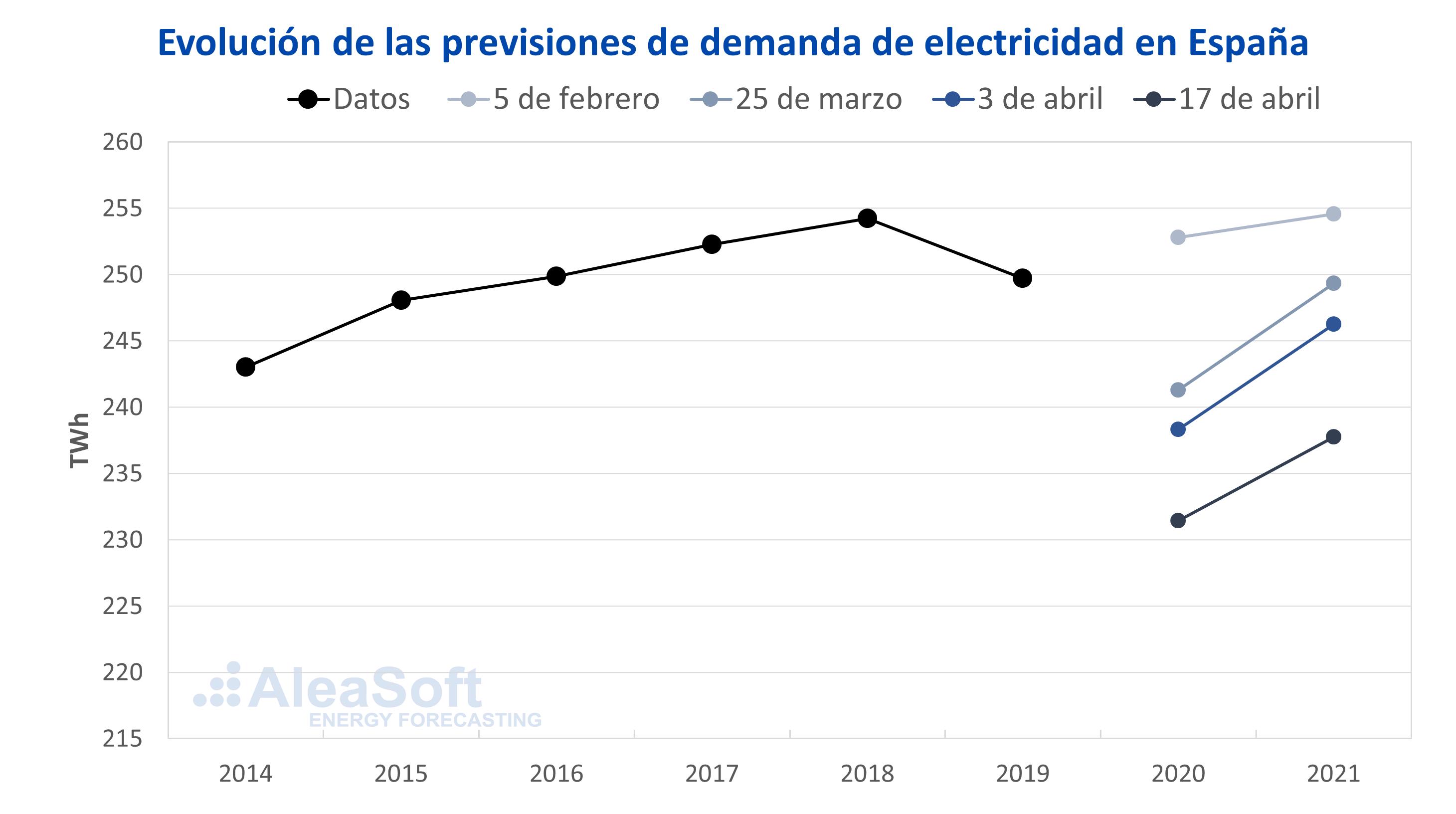 AleaSoft - Evolución previsiones demanda electricidad España