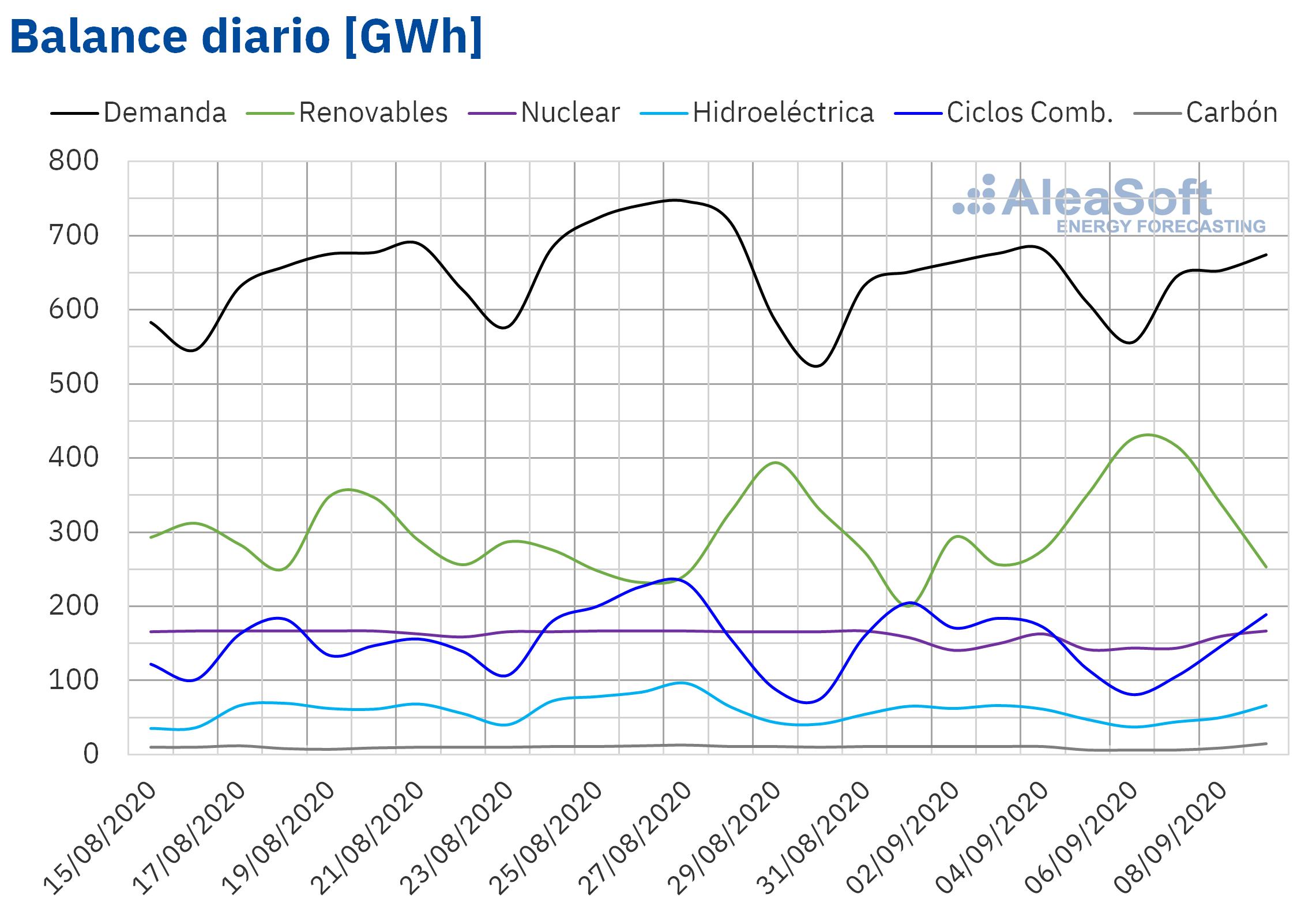 AleaSoft - Balance diario de electricidad de España demanda y producción